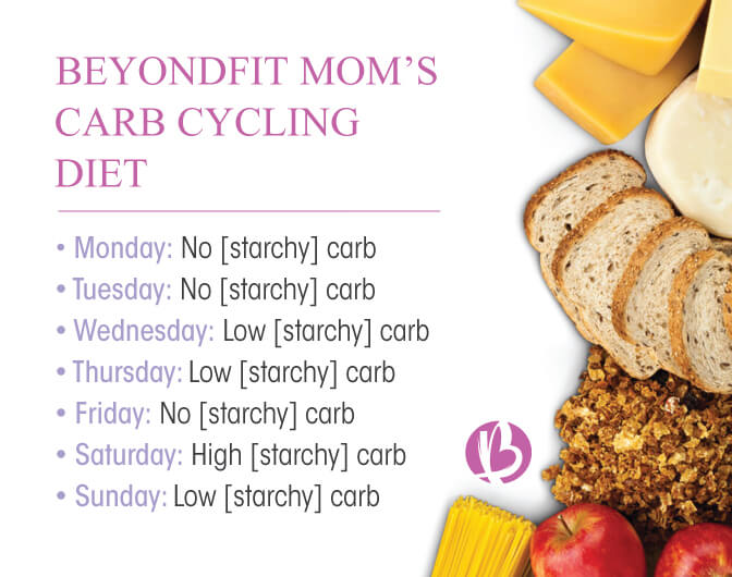 Beyond Fit Mom | Carb Cycling - Bikini Competition Diet