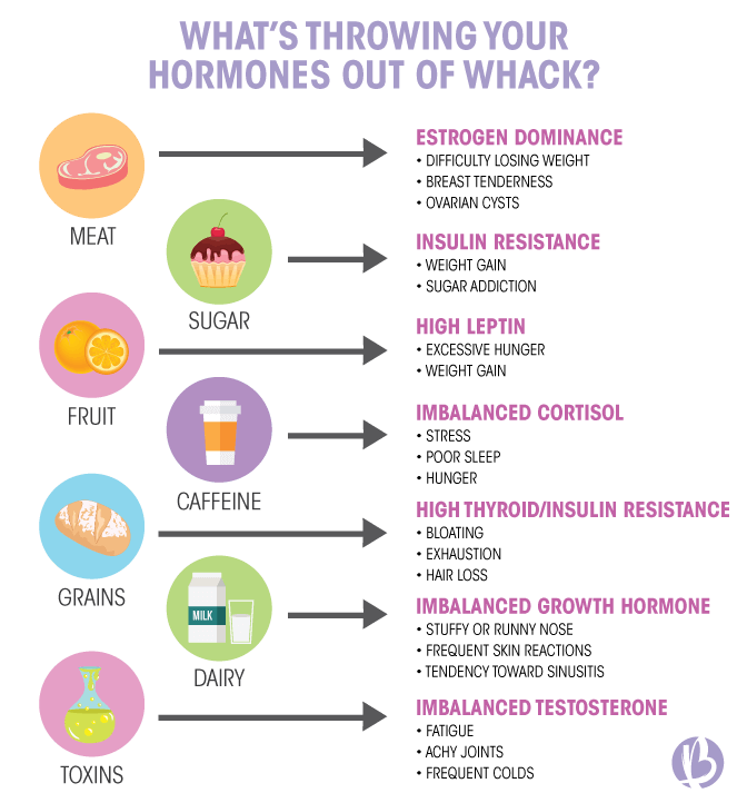 adrenal fatigue, hormones, hormones out of whack, balance your hormones