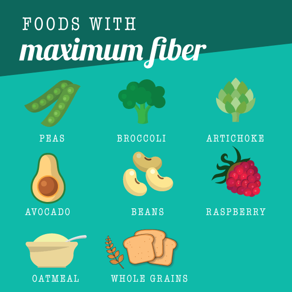 foods with maximum fiber