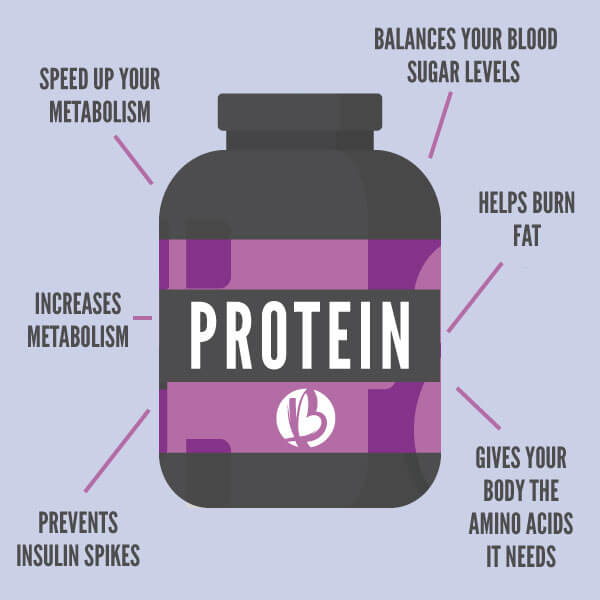 Womens Protein Shakes For Muscle Gain - Best Face Mask