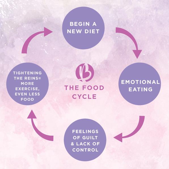forbidden foods, food mindset, fit moms, fat loss for moms